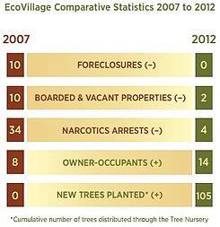 Hawthorne_EcoVillage_Chart
