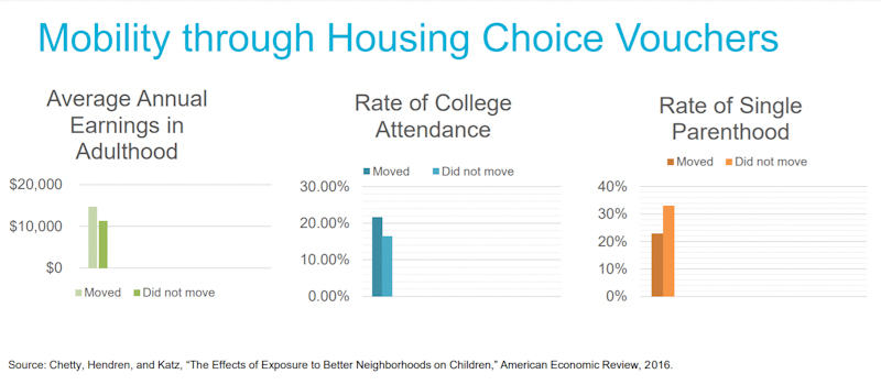 "A set of three graphs. Main title in blue ""Mobility through Housing Choice Vouchers"". Left graph title: ""Average Annual Earnings in Adulthood"" - Shows $15,000 for those who moved to a higher-opportunity neighborhood as a child, and $11,000 for those who didn't move. Second graph: ""Rate of College Attendance"" - 22% for those who moved, 16% for those who didn't move. Third graph: ""Rate of Single Parenthood"" - 22% for those who moved, 33% for those who didn't move. Source: Chetty, Hendren, and Katz, ""The Effects of Exposure to Better Neighborhoods on Children,"" American Economic Review, 2016."