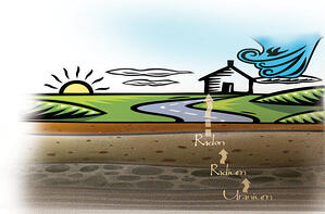 A drawing showing a view of farmland, and the layers of soil underneath. The image shows how uranium decays into radium and then into radon as it rises through the soil.