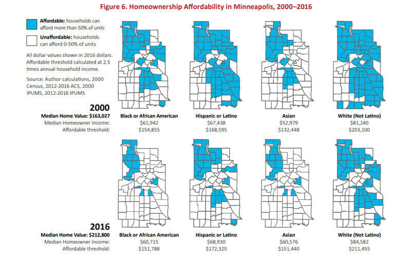 A chart showing how homeownership in Minneapolis has become increasingly unaffordable from 2000-2016, especially for people of color.