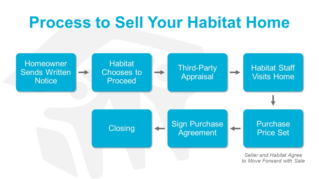 Process to Sell Back a Habitat Home