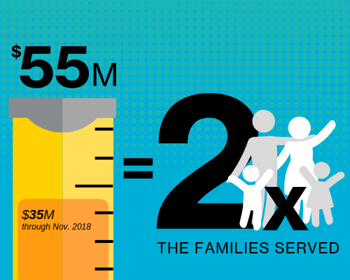 Multiplying the Impact campaign goals_$35M through November 2018