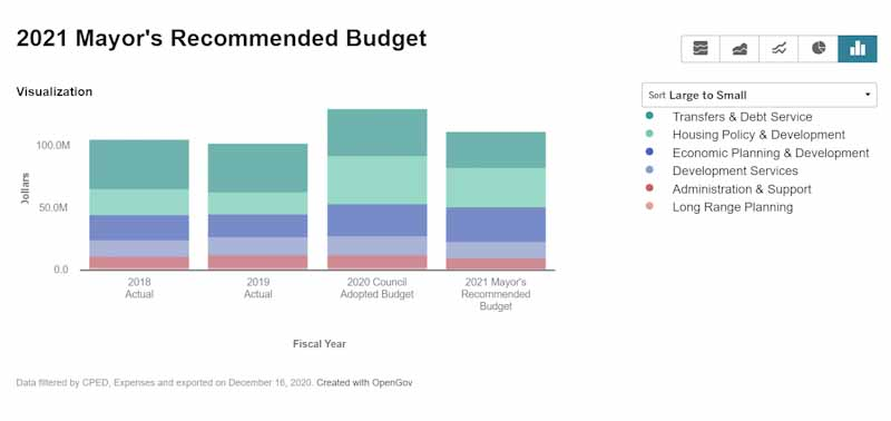 Minneapolis budget chart