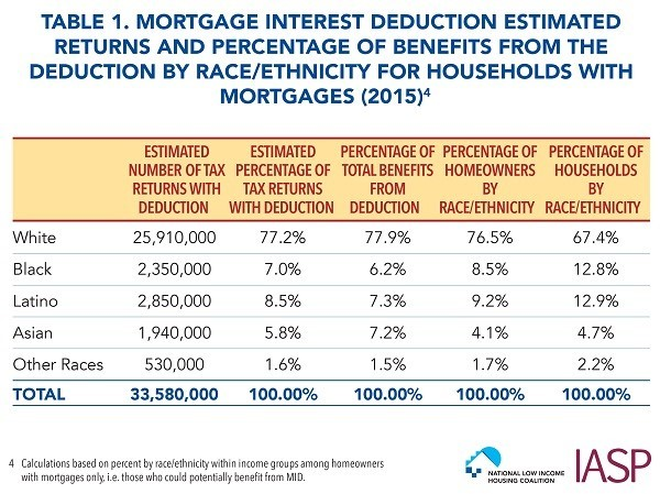 Mortgage Interest Deduction table of who benefits
