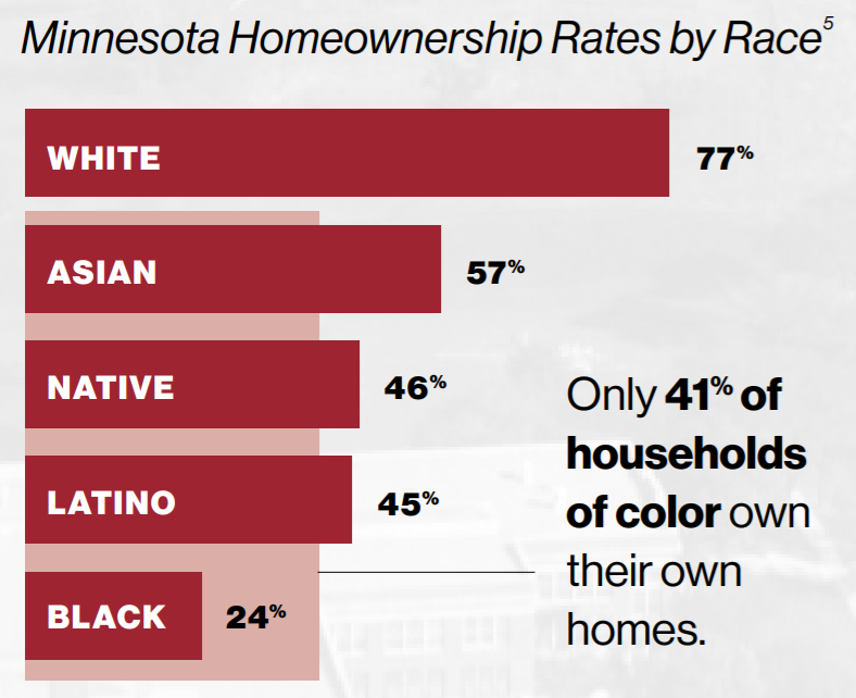 """A red horizontal bar graph, with the title """"Minnesota Homeownership Rates by Race"""". The bars from longest to shortest read: White - 77%, Asian - 57%, Native - 46%, Latino - 45%, Black - 24%. """"Only 41% of households of color own their own homes."""""""