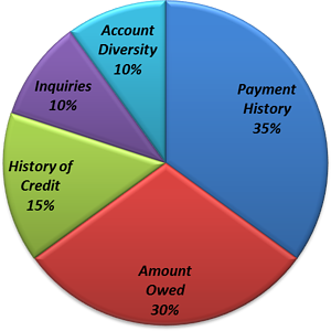 A pie chart, with labeled and colored sections. From largest section to smallest: In blue - Payment history - 35%; in red - Amount Owed - 30%; in green - History of Credit - 15%; in purple - Inquiries - 10%; in light blue - Account Diversity - 10%.