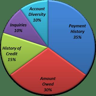 Credit Score Factors Graphic.png