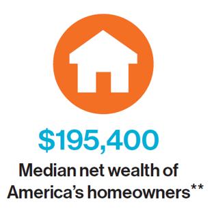 $195,400 Median net wealth of America's homeowners