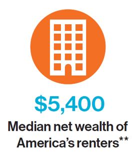 $5,400 Median net wealth of America's renters