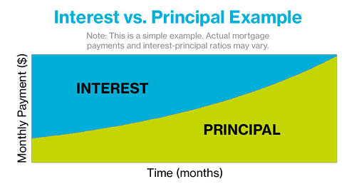 Interest vs Principal Payment Example