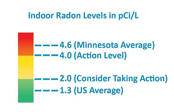 "Text reads ""Indoor Radon Levels in pCi/L."" A colored bar starts at green, rises to yellow, then red. From bottom to top the text reads: ""1.3 (US Average), 2.0 (Consider Taking Action), 4.0 (Action Level), 4.6 (Minnesota Average)."""