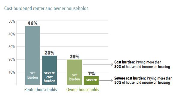 Cost burdened graphic