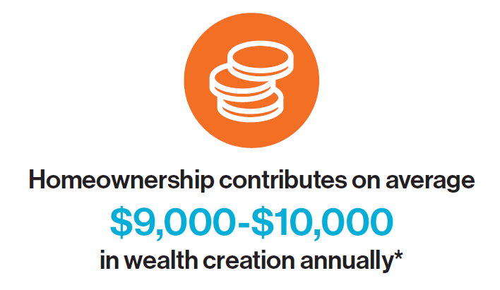 Homeownership contributes on average $9,000 to $10,000 in wealth creation annually