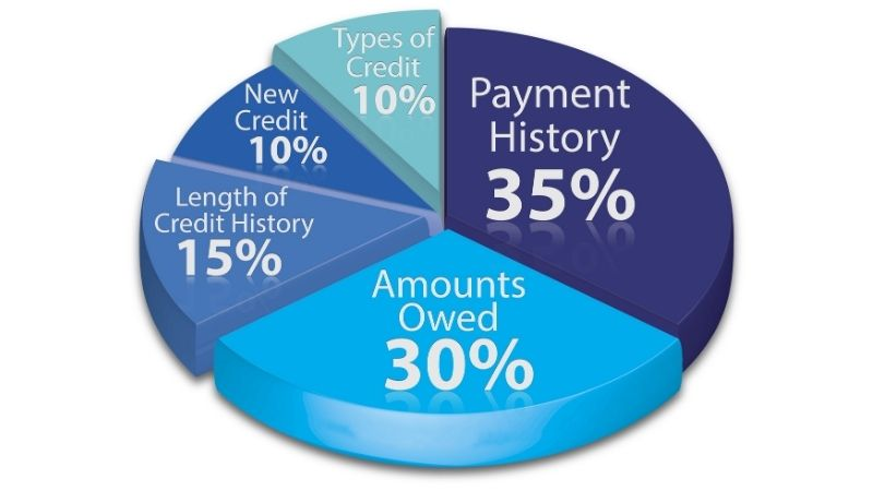 A blue pie chart showing Payment History (35%), Amounts Owed (30%), Length of Credit History (15%), New Credit (10%), and Types of Credit (10%).
